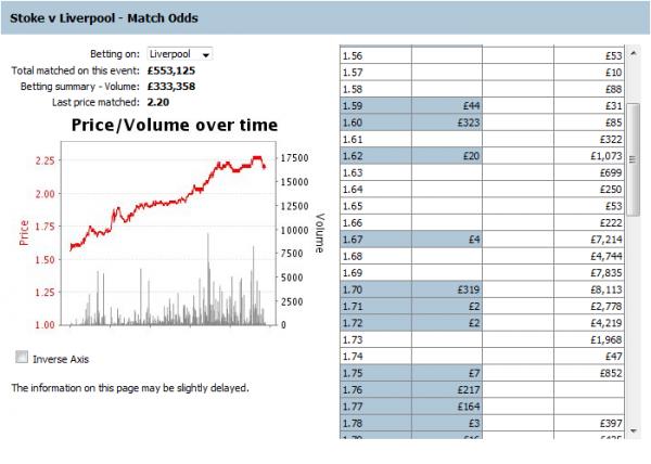 100114 - Stoke vs Liverpool - Liverpool - Odds