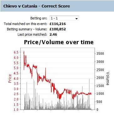 100321 - Chievo vs Catania - CS 1-1 b edit