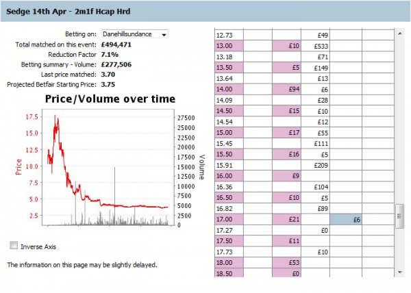 Betfair swing trading strategies
