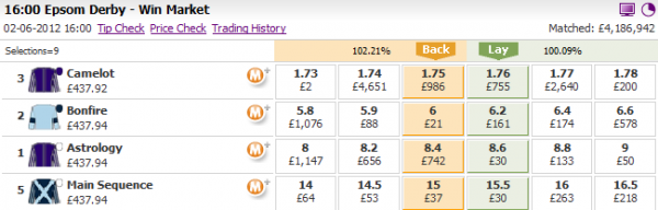 The Derby on BETDAQ : Betfair trading strategies from Bet Angel