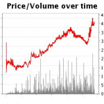 What Betfair traders have forgotten