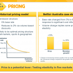 Betfair test new pricing models