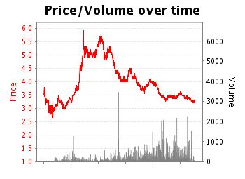 Do Betfair markets reflect true opinion?