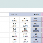 Trading Golf markets on Betfair