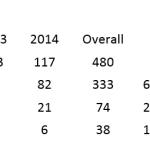 US Open Tennis – Scoreline statistics