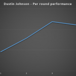 Dustin Johnson is most likely a lay