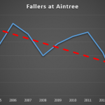 Aintree Grand National and fallers