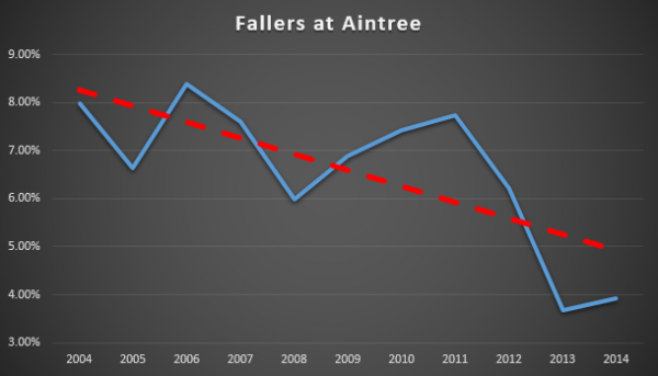 Fallers at Aintree