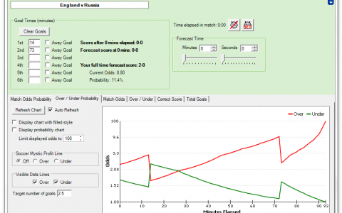 Finding an Edge in Football Markets using Soccer Mystic