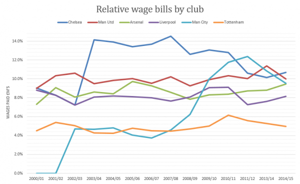 2016 - Relative wage bills by club