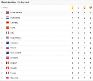 Rio 2016 Track Cycling Medal Table