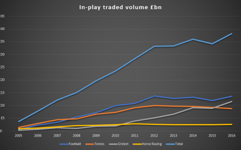 The growth and growth of inplay