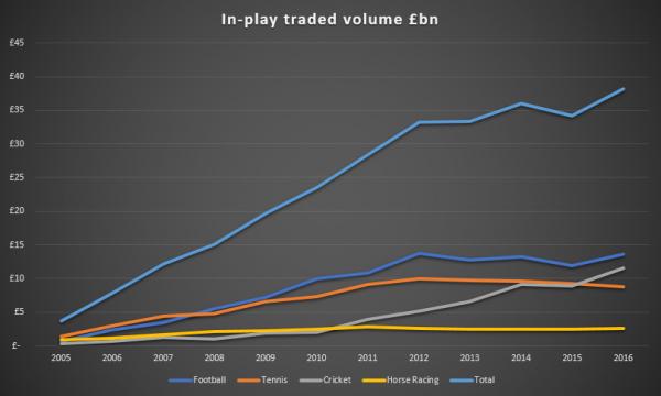 In-play markets on Betfair