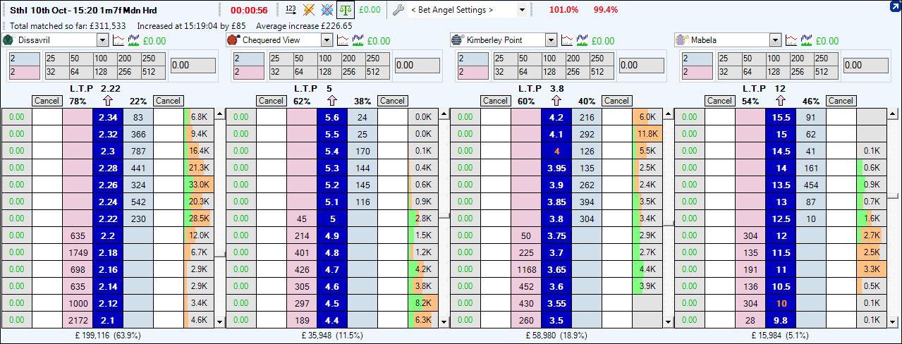 Ladder trading strategies