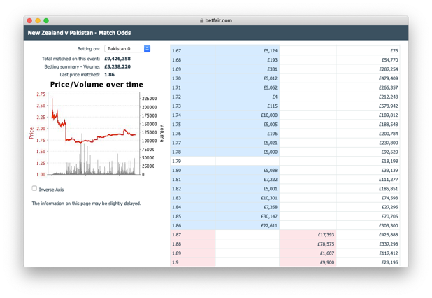 Betfair cricket trading - The Cricket World Cup 2019