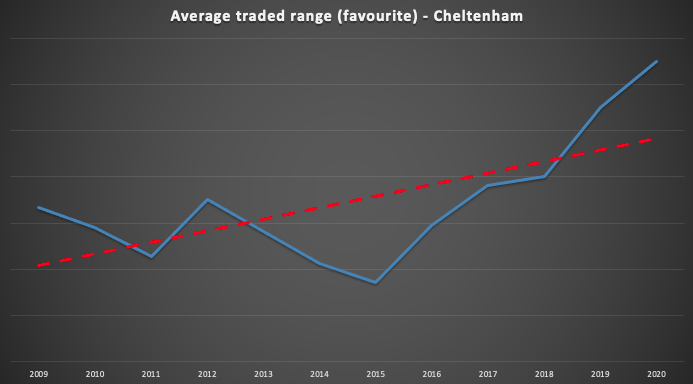 Cheltenham traded range